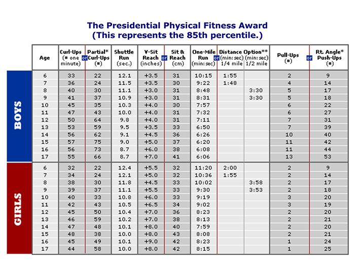 Presidential Physical Fitness Test