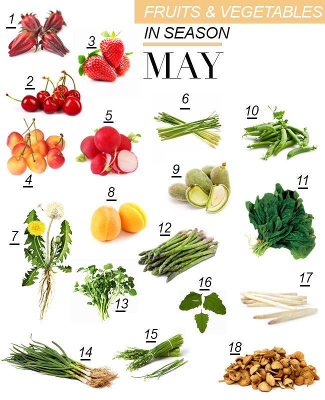 Fruits and Vegetables in season May